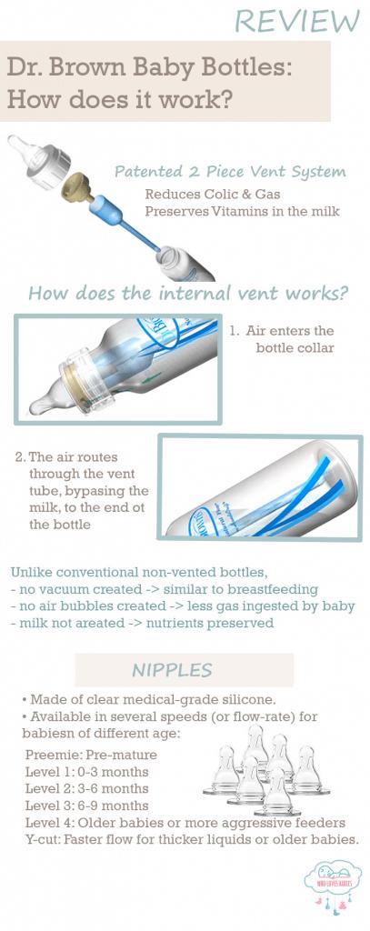 How Do Dr Brown Bottles Work