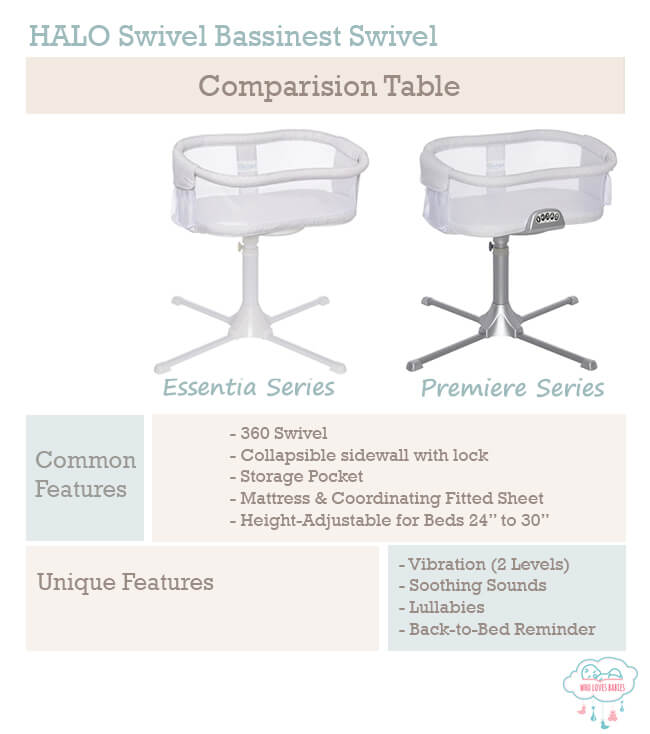 Which Halo Bassinet the best?